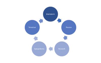 Den her model kan hjælpe dig til at få ideer til, hvad du skal skrive om i dine nyhedsbreve